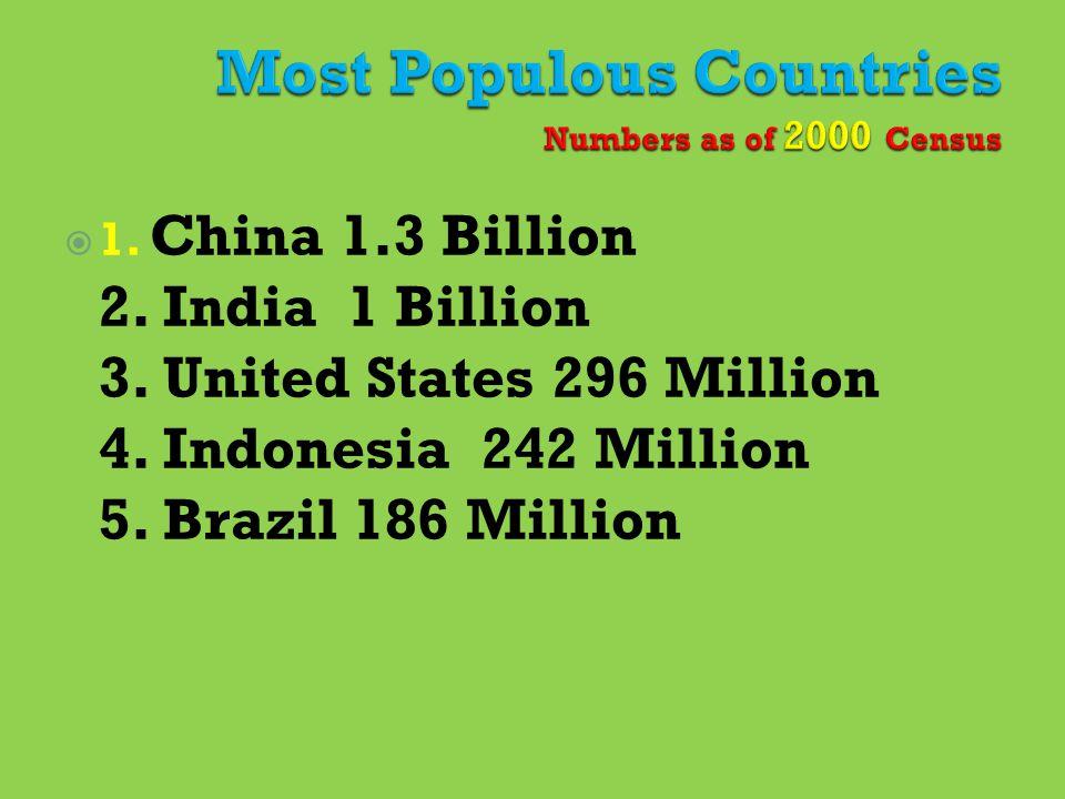  1.China 1.3 Billion 2. India 1 Billion 3. United States 296 Million 4.