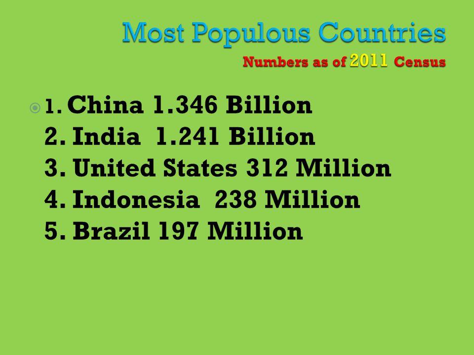  1.China 1.346 Billion 2. India 1.241 Billion 3.