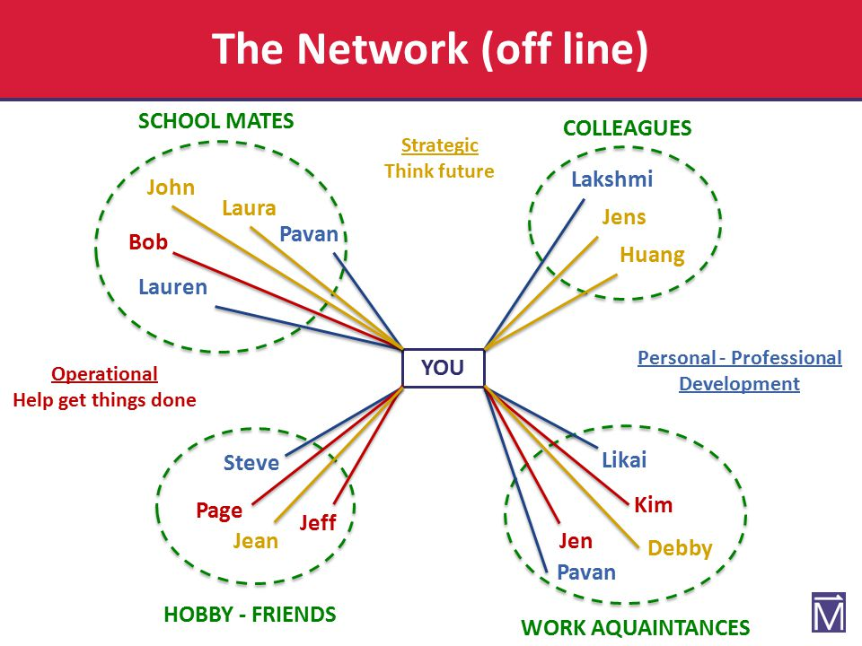 Develop and Grow your Network Where to start (off line).