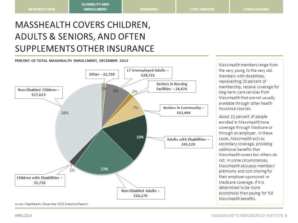 APRIL 2014MASSACHUSETTS MEDICAID POLICY INSTITUTE INTRODUCTION ELIGIBILITY AND ENROLLMENTSPENDINGCOST DRIVERSCONCLUSIONS MASSHEALTH COVERS CHILDREN, ADULTS & SENIORS, AND OFTEN SUPPLEMENTS OTHER INSURANCE 9 MassHealth members range from the very young to the very old.