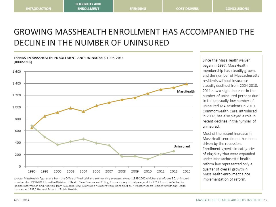 APRIL 2014MASSACHUSETTS MEDICAID POLICY INSTITUTE INTRODUCTION ELIGIBILITY AND ENROLLMENTSPENDINGCOST DRIVERSCONCLUSIONS Since the MassHealth waiver began in 1997, MassHealth membership has steadily grown, and the number of Massachusetts residents without insurance steadily declined from 2004-2010.