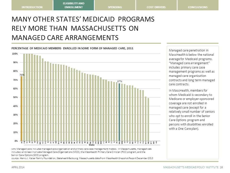 APRIL 2014MASSACHUSETTS MEDICAID POLICY INSTITUTE INTRODUCTION ELIGIBILITY AND ENROLLMENTSPENDINGCOST DRIVERSCONCLUSIONS State MANY OTHER STATES' MEDICAID PROGRAMS RELY MORE THAN MASSACHUSETTS ON MANAGED CARE ARRANGEMENTS 16 SOURCES: Henry J.