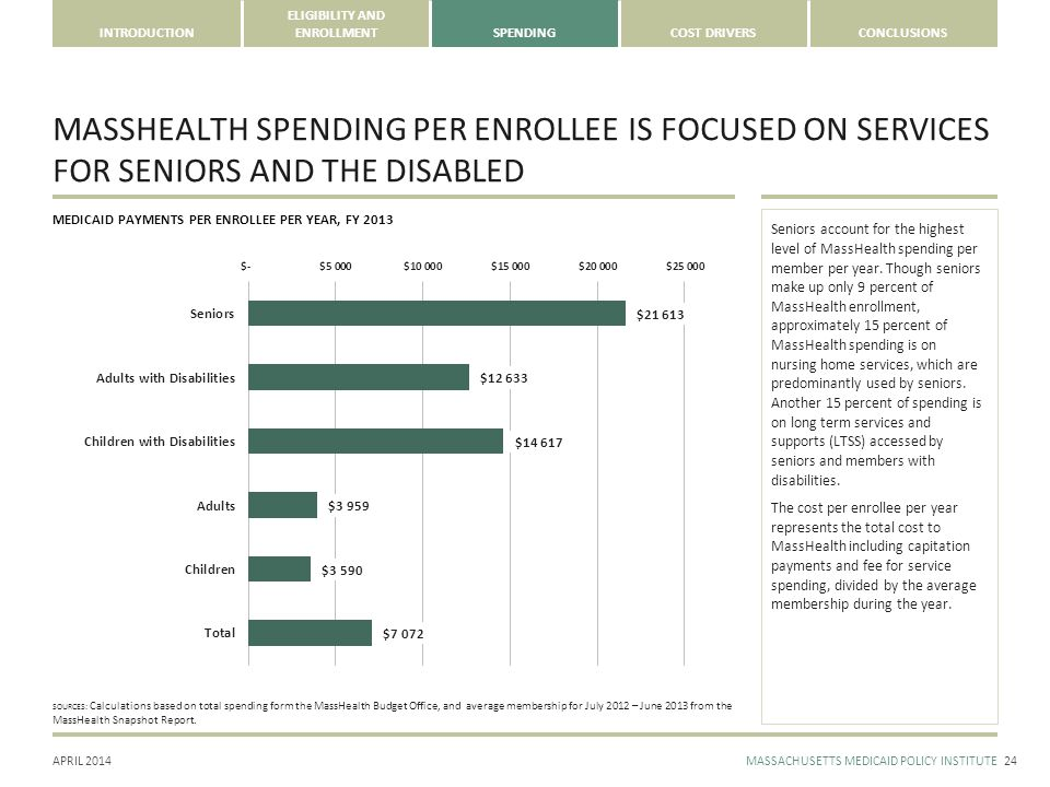 APRIL 2014MASSACHUSETTS MEDICAID POLICY INSTITUTE INTRODUCTION ELIGIBILITY AND ENROLLMENTSPENDINGCOST DRIVERSCONCLUSIONS MASSHEALTH SPENDING PER ENROLLEE IS FOCUSED ON SERVICES FOR SENIORS AND THE DISABLED 24 Seniors account for the highest level of MassHealth spending per member per year.