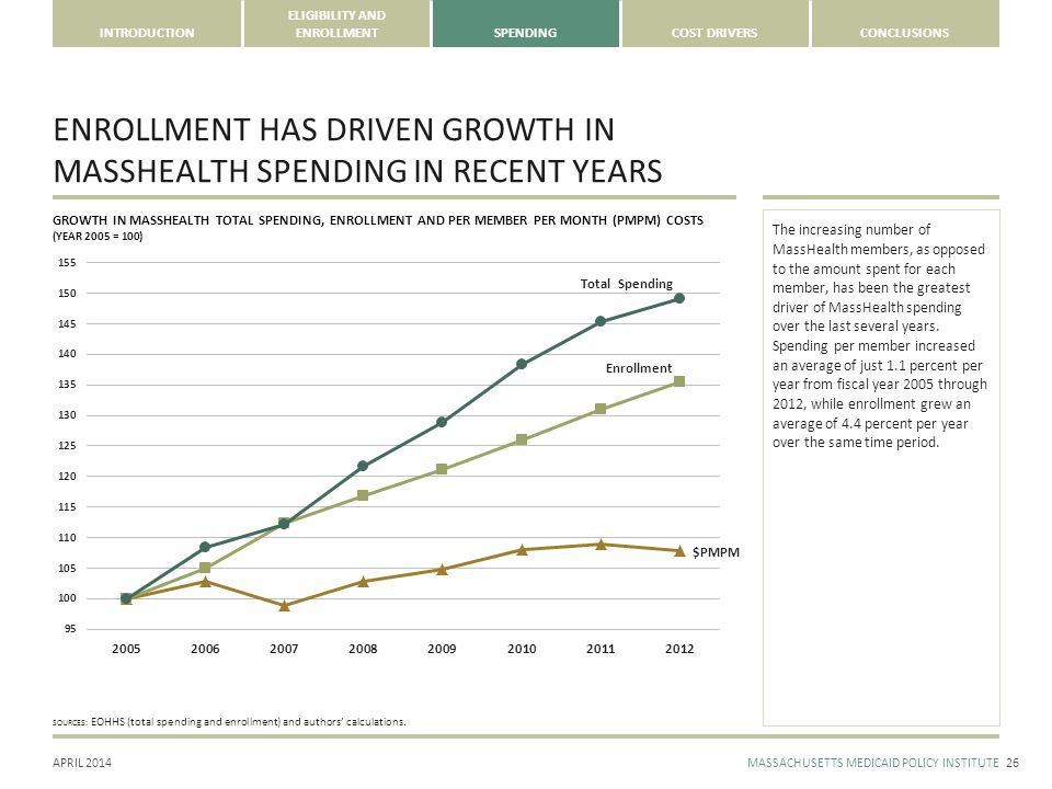 APRIL 2014MASSACHUSETTS MEDICAID POLICY INSTITUTE INTRODUCTION ELIGIBILITY AND ENROLLMENTSPENDINGCOST DRIVERSCONCLUSIONS ENROLLMENT HAS DRIVEN GROWTH IN MASSHEALTH SPENDING IN RECENT YEARS 26 SOURCES: EOHHS (total spending and enrollment) and authors' calculations.