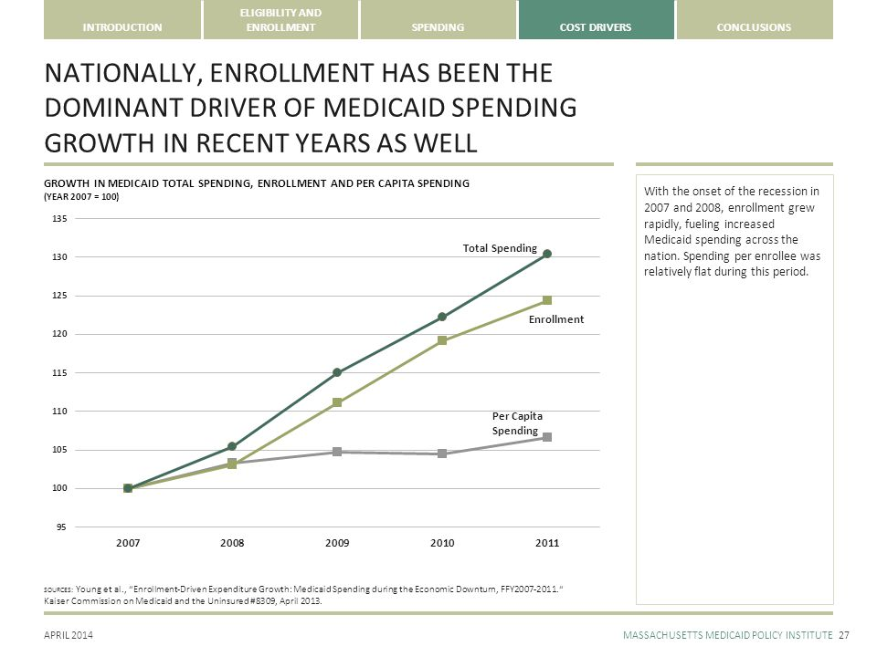 APRIL 2014MASSACHUSETTS MEDICAID POLICY INSTITUTE INTRODUCTION ELIGIBILITY AND ENROLLMENTSPENDINGCOST DRIVERSCONCLUSIONS NATIONALLY, ENROLLMENT HAS BEEN THE DOMINANT DRIVER OF MEDICAID SPENDING GROWTH IN RECENT YEARS AS WELL 27 GROWTH IN MEDICAID TOTAL SPENDING, ENROLLMENT AND PER CAPITA SPENDING (YEAR 2007 = 100) With the onset of the recession in 2007 and 2008, enrollment grew rapidly, fueling increased Medicaid spending across the nation.