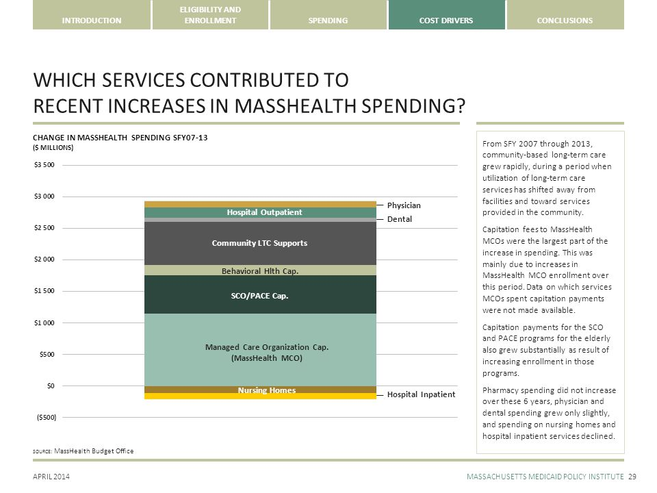 APRIL 2014MASSACHUSETTS MEDICAID POLICY INSTITUTE INTRODUCTION ELIGIBILITY AND ENROLLMENTSPENDINGCOST DRIVERSCONCLUSIONS WHICH SERVICES CONTRIBUTED TO RECENT INCREASES IN MASSHEALTH SPENDING.