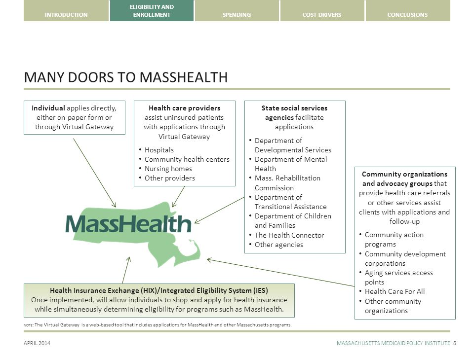 APRIL 2014MASSACHUSETTS MEDICAID POLICY INSTITUTE INTRODUCTION ELIGIBILITY AND ENROLLMENTSPENDINGCOST DRIVERSCONCLUSIONS NOTE: The Virtual Gateway is a web-based tool that includes applications for MassHealth and other Massachusetts programs.