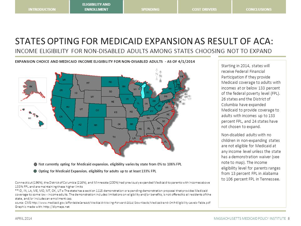 APRIL 2014MASSACHUSETTS MEDICAID POLICY INSTITUTE INTRODUCTION ELIGIBILITY AND ENROLLMENTSPENDINGCOST DRIVERSCONCLUSIONS STATES OPTING FOR MEDICAID EXPANSION AS RESULT OF ACA: INCOME ELIGIBILITY FOR NON-DISABLED ADULTS AMONG STATES CHOOSING NOT TO EXPAND 8 Starting in 2014, states will receive Federal Financial Participation if they provide Medicaid coverage to adults with incomes at or below 133 percent of the federal poverty level (FPL).