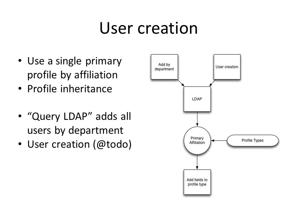 "User creation Use a single primary profile by affiliation Profile inheritance ""Query LDAP"" adds all users by department User creation (@todo)"