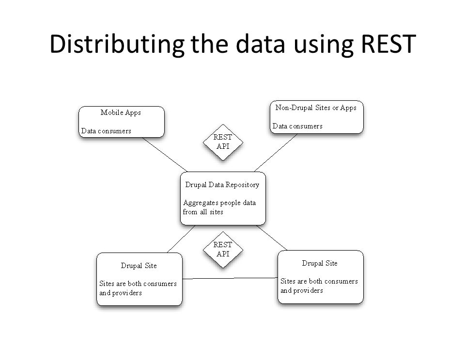 Distributing the data using REST