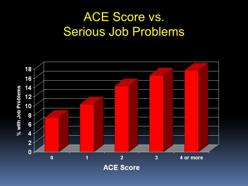ACE Score vs. Serious Job Problems