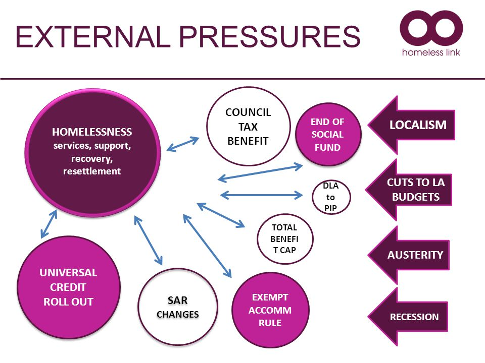 EXTERNAL PRESSURES COUNCIL TAX BENEFIT HOMELESSNESS services, support, recovery, resettlement HOMELESSNESS services, support, recovery, resettlement SAR CHANGES TOTAL BENEFI T CAP EXEMPT ACCOMM RULE END OF SOCIAL FUND UNIVERSAL CREDIT ROLL OUT LOCALISM CUTS TO LA BUDGETS AUSTERITY RECESSION DLA to PIP