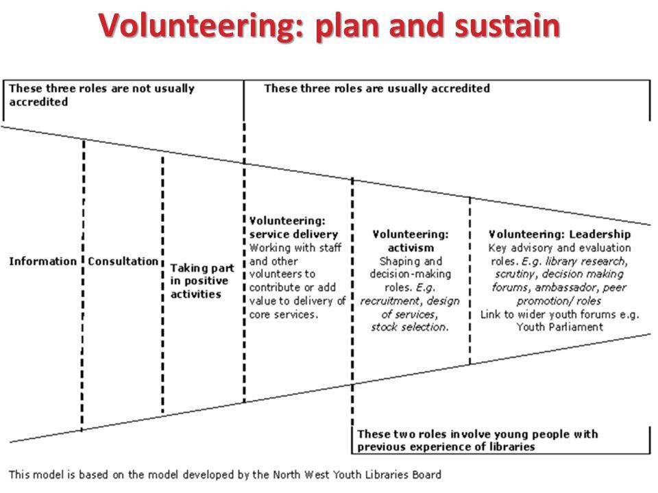 Volunteering: plan and sustain