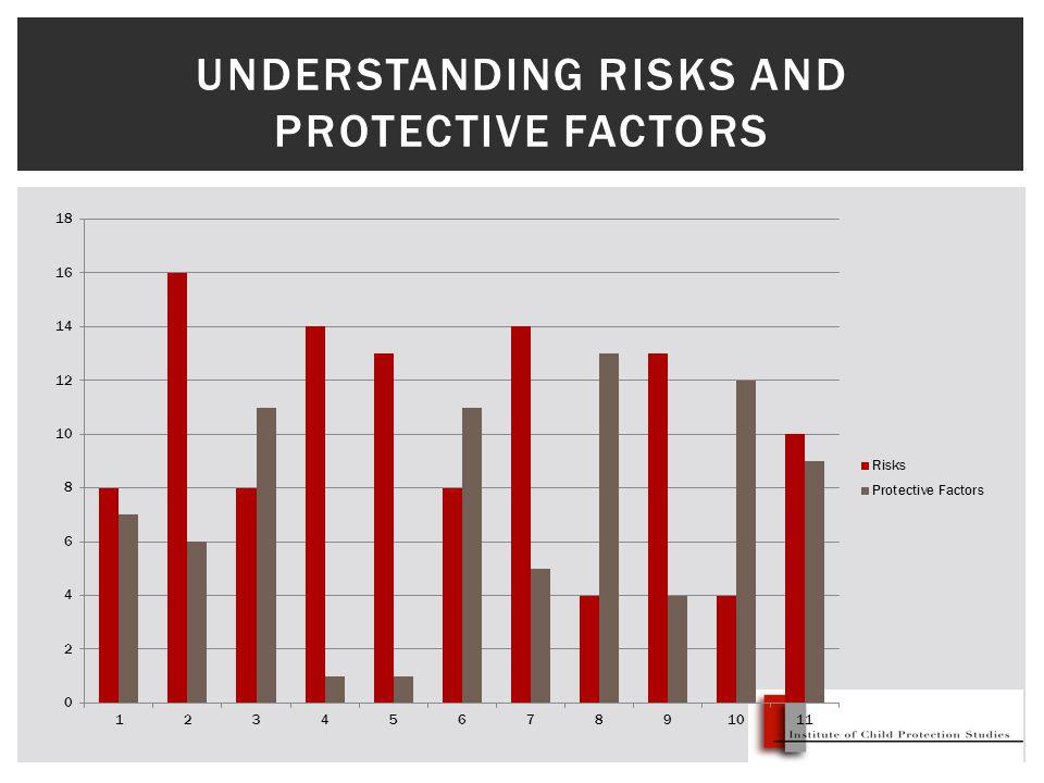 UNDERSTANDING RISKS AND PROTECTIVE FACTORS