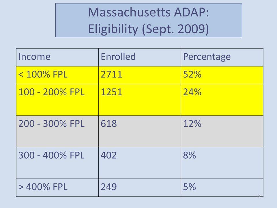 IncomeEnrolledPercentage < 100% FPL271152% 100 - 200% FPL125124% 200 - 300% FPL61812% 300 - 400% FPL4028% > 400% FPL2495% 13 Massachusetts ADAP: Eligi