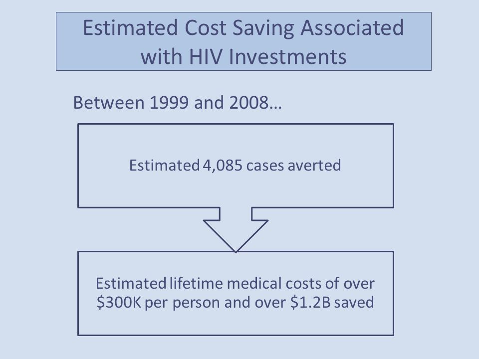 Estimated Cost Saving Associated with HIV Investments Estimated lifetime medical costs of over $300K per person and over $1.2B saved Estimated 4,085 cases averted Between 1999 and 2008…