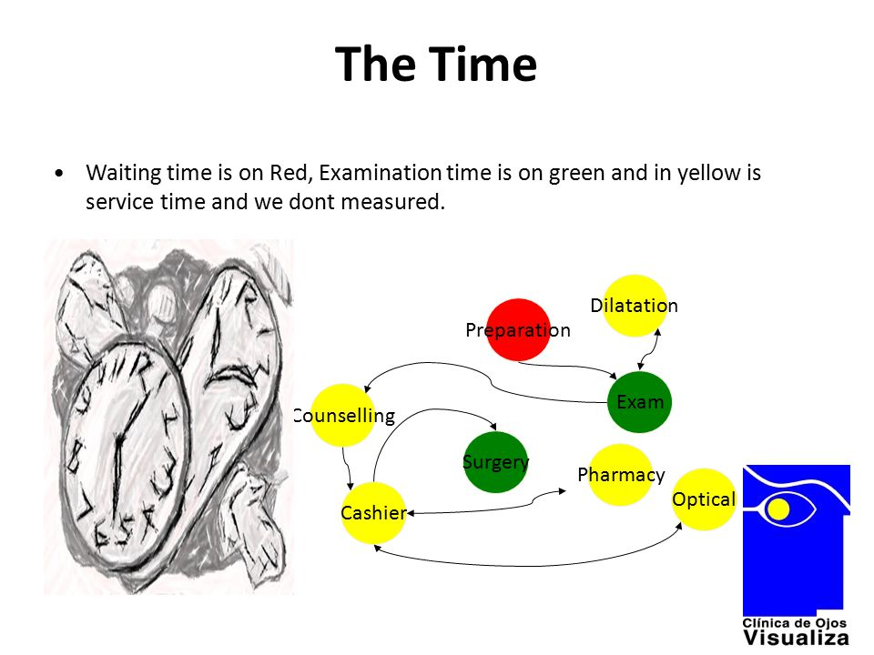 The Time Waiting time is on Red, Examination time is on green and in yellow is service time and we dont measured. Counselling Surgery Cashier Preparat