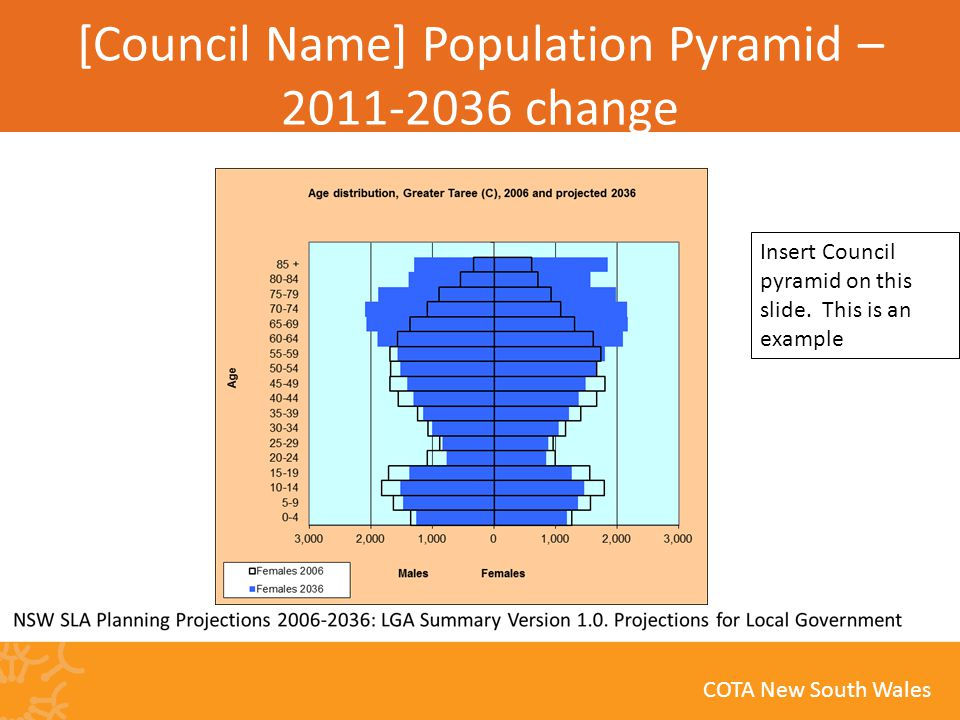 COTA New South Wales [Council Name] Population Pyramid – 2011-2036 change Insert Council pyramid on this slide.