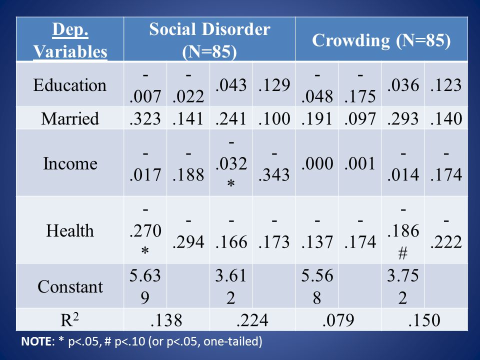 Dep. Variables Social Disorder (N=85) Crowding (N=85) Education -.007 -.022.043.129 -.048 -.175.036.123 Married.323.141.241.100.191.097.293.140 Income