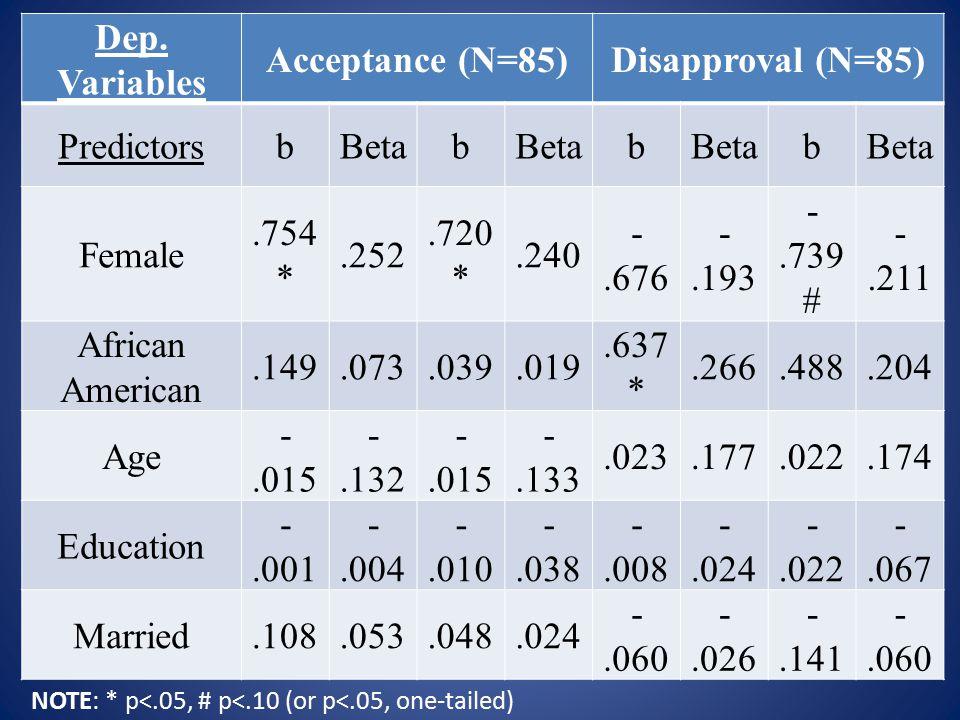 Dep. Variables Acceptance (N=85)Disapproval (N=85) PredictorsbBetab b b Female.754 *.252.720 *.240 -.676 -.193 -.739 # -.211 African American.149.073.