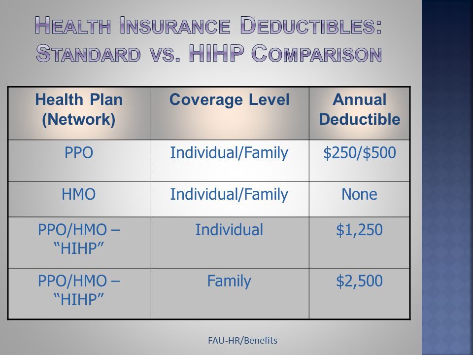 Health Plan (Network) Coverage LevelAnnual Deductible PPOIndividual/Family$250/$500 HMOIndividual/FamilyNone PPO/HMO – HIHP Individual$1,250 PPO/HMO – HIHP Family$2,500 FAU-HR/Benefits