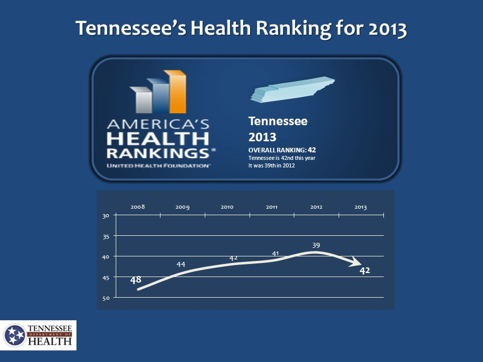 Tennessee 2013 OVERALL RANKING: 42 Tennessee is 42nd this year It was 39th in 2012 Tennessee's Health Ranking for 2013