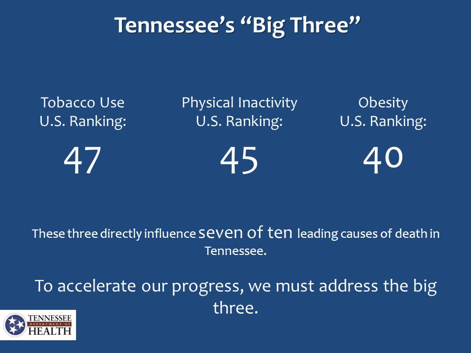 "Tennessee's ""Big Three"" Tobacco Use U.S. Ranking: 47 Physical Inactivity U.S. Ranking: 45 Obesity U.S. Ranking: 40 These three directly influence seve"