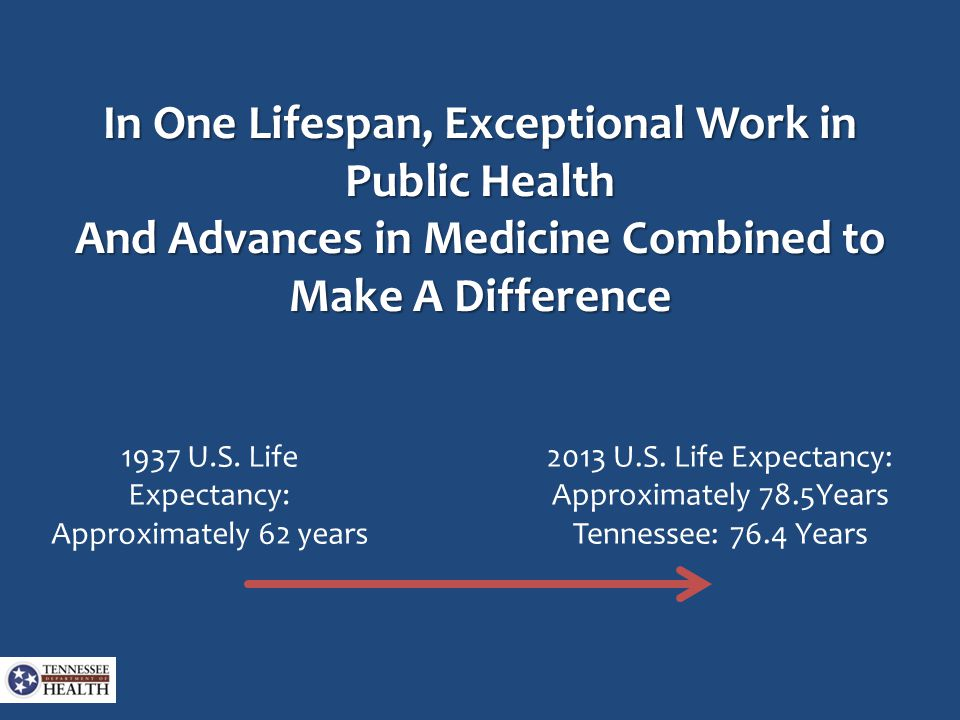 In One Lifespan, Exceptional Work in Public Health And Advances in Medicine Combined to Make A Difference 1937 U.S.