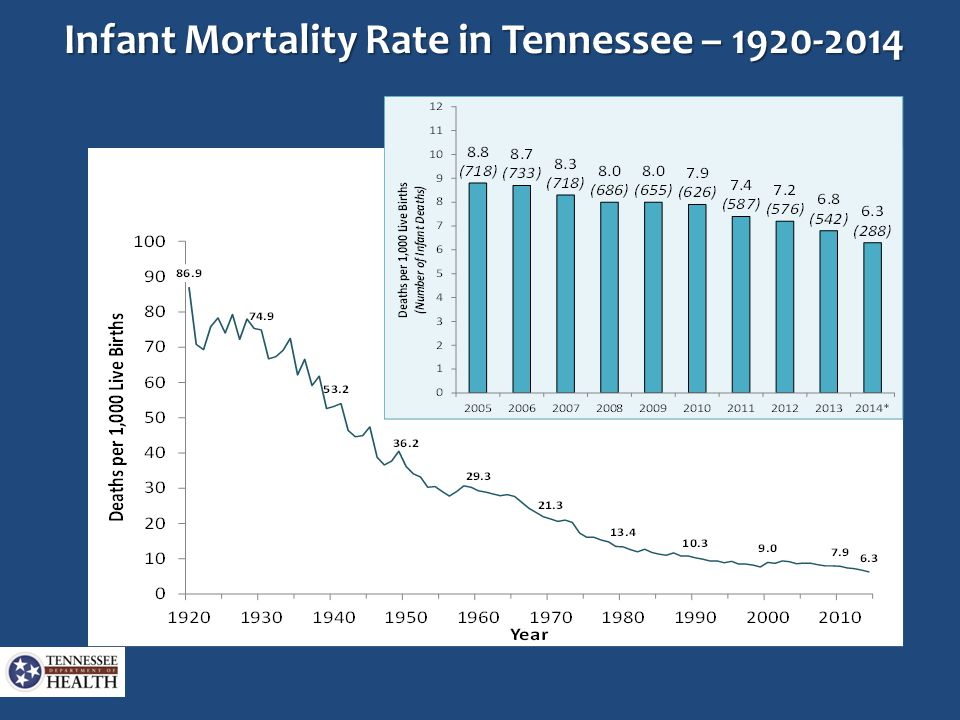 Infant Mortality Rate in Tennessee – 1920-2014
