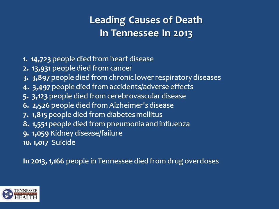 Leading Causes of Death In Tennessee In 2013 1. 14,723 people died from heart disease 2. 13,931 people died from cancer 3. 3,897 people died from chro