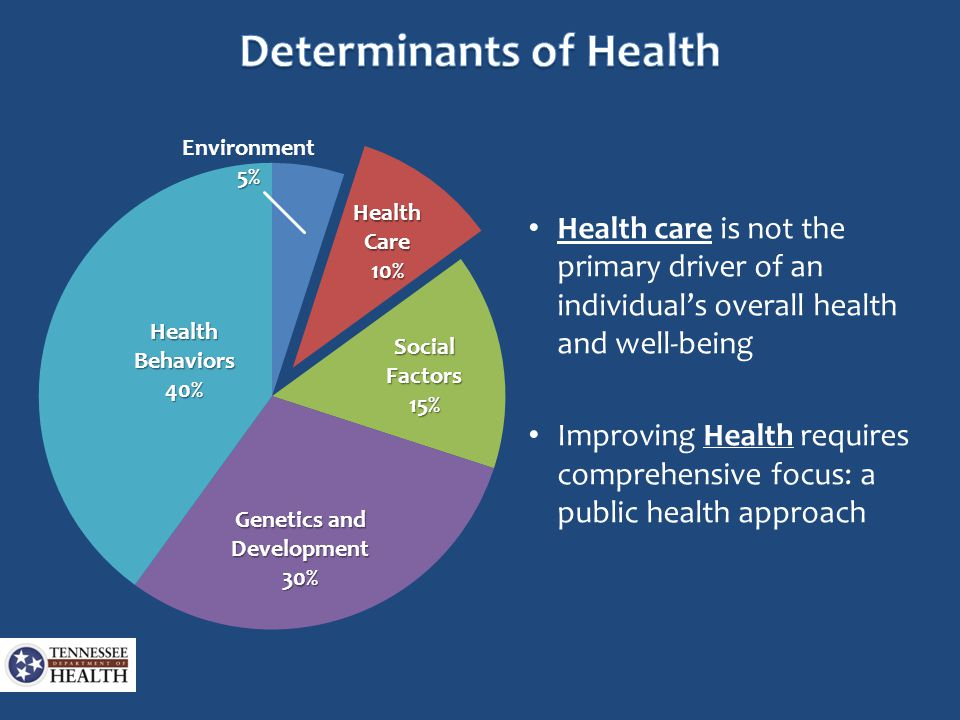 Health care is not the primary driver of an individual's overall health and well-being Improving Health requires comprehensive focus: a public health approach HealthBehaviors40% Environment5% Health Care 10% SocialFactors15% Genetics and Development 30%