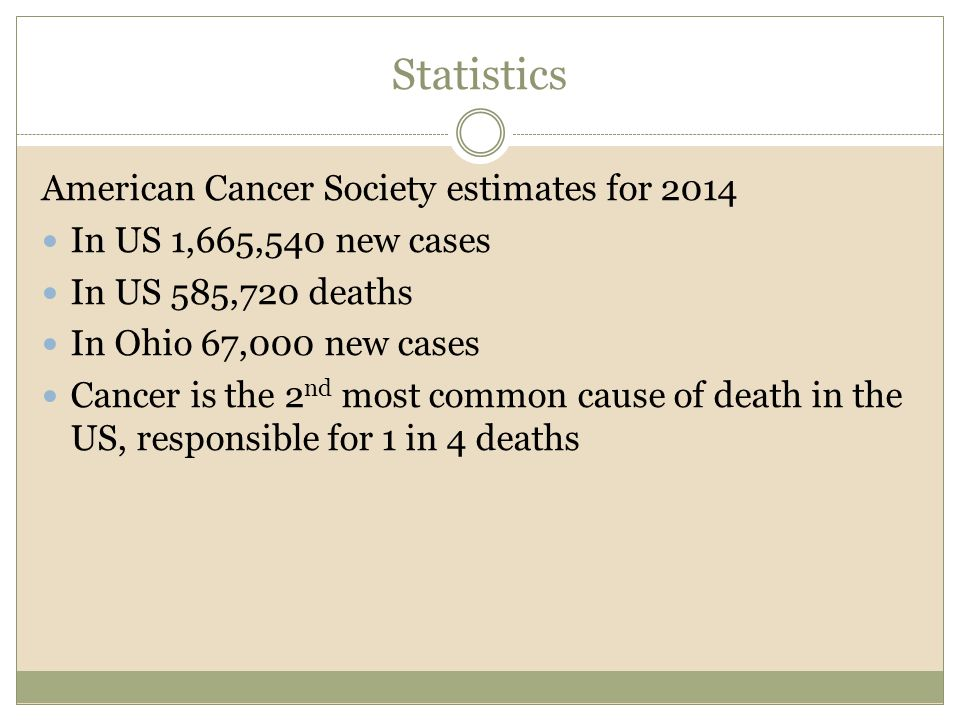 Statistics American Cancer Society estimates for 2014 In US 1,665,540 new cases In US 585,720 deaths In Ohio 67,000 new cases Cancer is the 2 nd most common cause of death in the US, responsible for 1 in 4 deaths