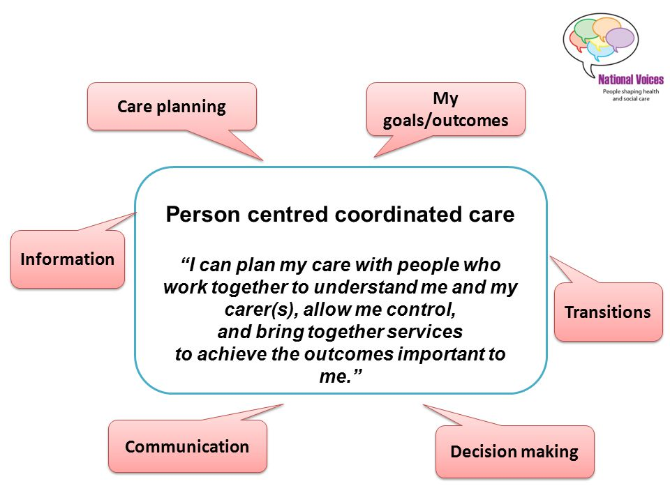 Person centred coordinated care I can plan my care with people who work together to understand me and my carer(s), allow me control, and bring together services to achieve the outcomes important to me. Information My goals/outcomes Communication Decision making Care planning Transitions