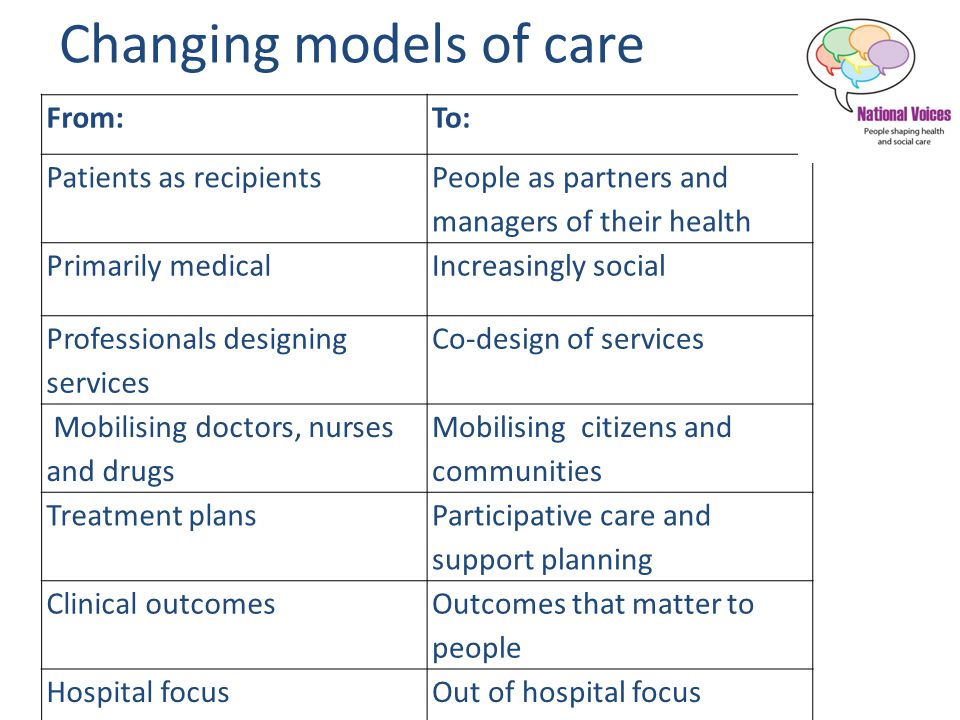 Changing models of care From:To: Patients as recipients People as partners and managers of their health Primarily medicalIncreasingly social Professionals designing services Co-design of services Mobilising doctors, nurses and drugs Mobilising citizens and communities Treatment plans Participative care and support planning Clinical outcomes Outcomes that matter to people Hospital focusOut of hospital focus