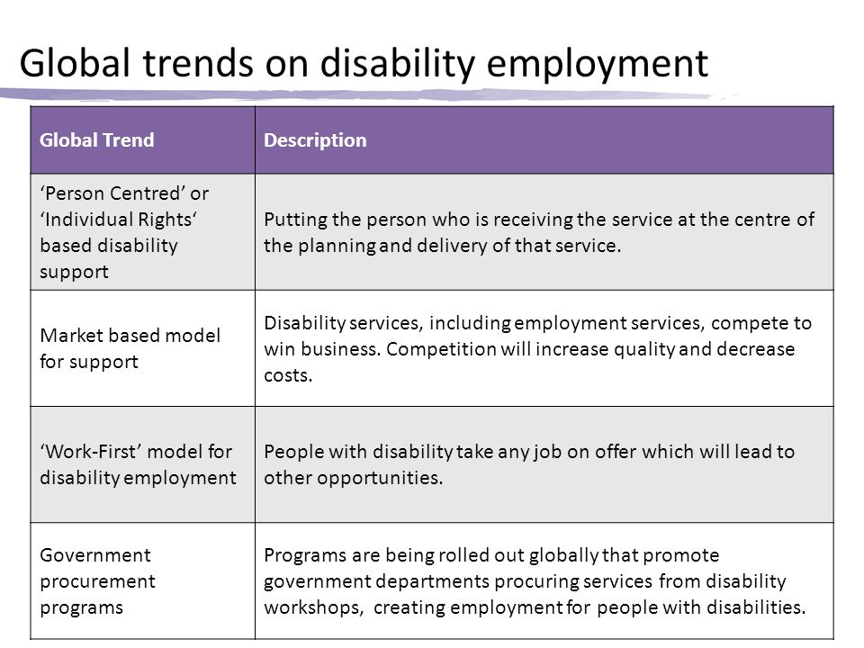 Global trends on disability employment Global TrendDescription 'Person Centred' or 'Individual Rights' based disability support Putting the person who is receiving the service at the centre of the planning and delivery of that service.