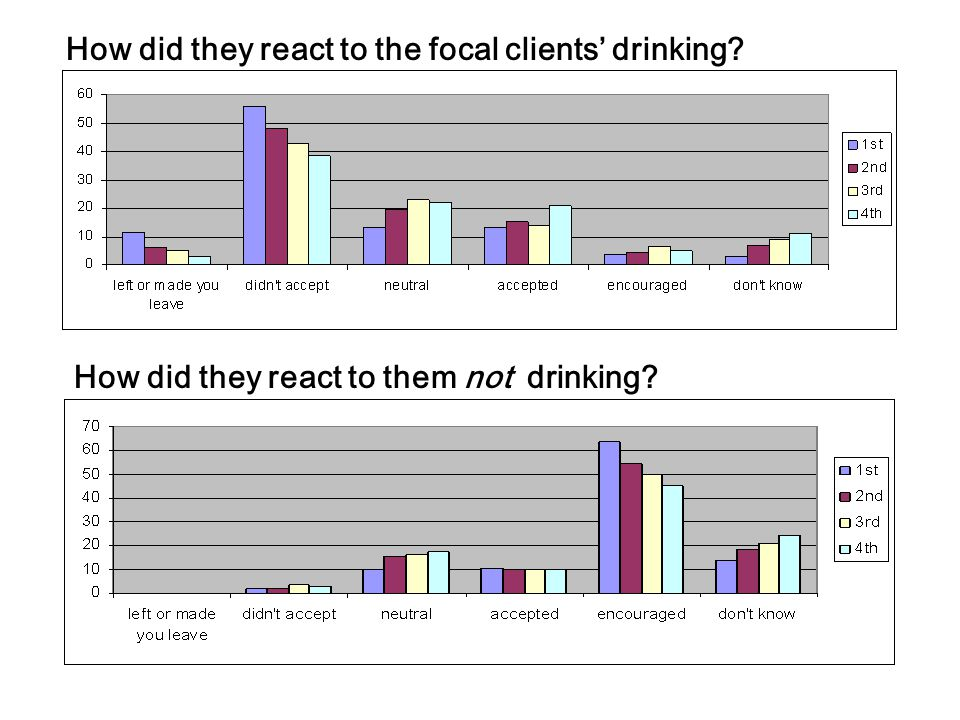 How did they react to the focal clients' drinking How did they react to them not drinking
