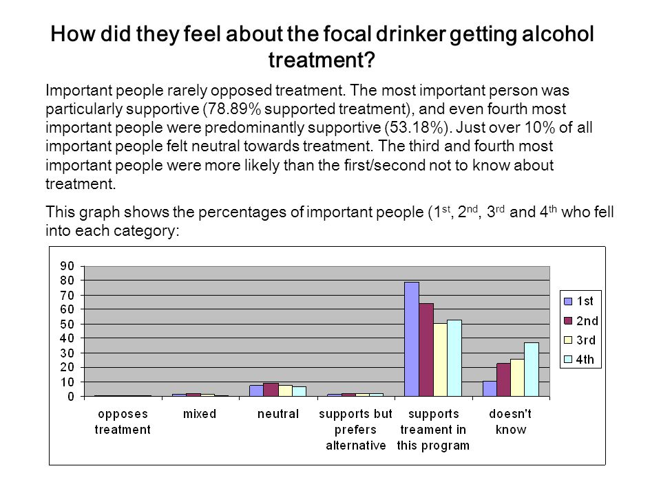 How did they feel about the focal drinker getting alcohol treatment.