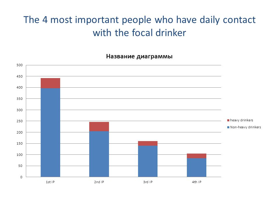The 4 most important people who have daily contact with the focal drinker