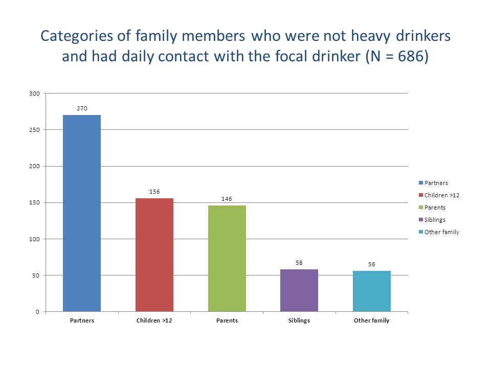 Categories of family members who were not heavy drinkers and had daily contact with the focal drinker (N = 686)