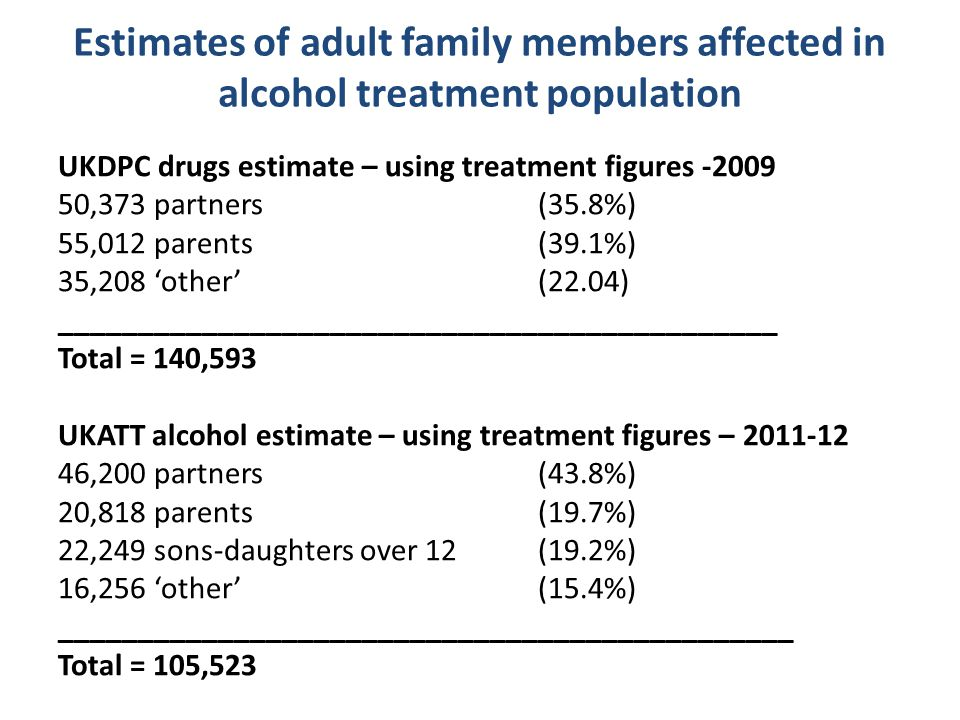 Estimates of adult family members affected in alcohol treatment population UKDPC drugs estimate – using treatment figures -2009 50,373 partners (35.8%) 55,012 parents (39.1%) 35,208 'other' (22.04) _____________________________________________ Total = 140,593 UKATT alcohol estimate – using treatment figures – 2011-12 46,200 partners(43.8%) 20,818 parents(19.7%) 22,249 sons-daughters over 12(19.2%) 16,256 'other'(15.4%) ______________________________________________ Total = 105,523