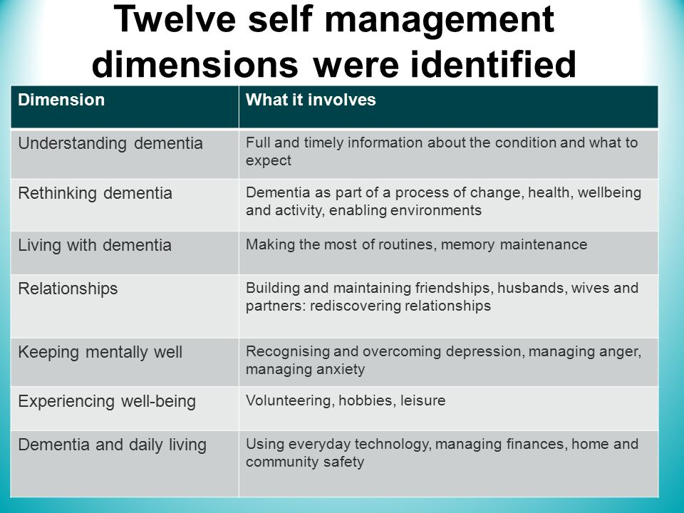 Twelve self management dimensions were identified DimensionWhat it involves Understanding dementia Full and timely information about the condition and what to expect Rethinking dementia Dementia as part of a process of change, health, wellbeing and activity, enabling environments Living with dementia Making the most of routines, memory maintenance Relationships Building and maintaining friendships, husbands, wives and partners: rediscovering relationships Keeping mentally well Recognising and overcoming depression, managing anger, managing anxiety Experiencing well-being Volunteering, hobbies, leisure Dementia and daily living Using everyday technology, managing finances, home and community safety