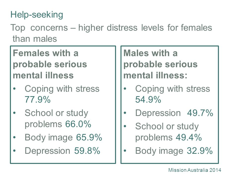 Help-seeking Top concerns – higher distress levels for females than males Females with a probable serious mental illness Coping with stress 77.9% School or study problems 66.0% Body image 65.9% Depression 59.8% Males with a probable serious mental illness: Coping with stress 54.9% Depression 49.7% School or study problems 49.4% Body image 32.9% Mission Australia 2014