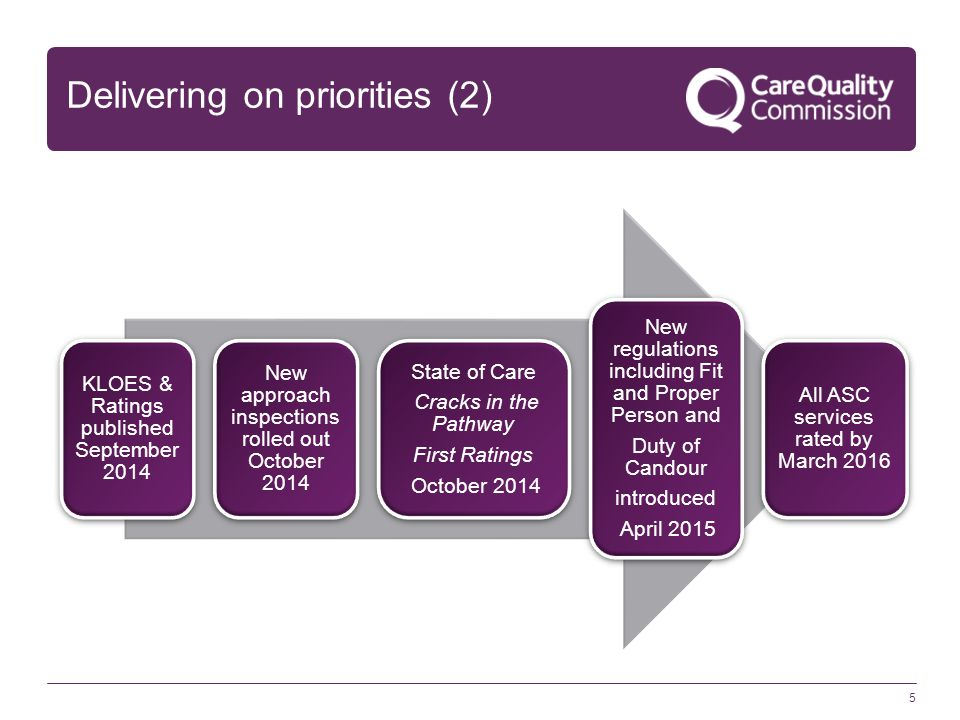 5 Delivering on priorities (2) KLOES & Ratings published September 2014 New approach inspections rolled out October 2014 State of Care Cracks in the Pathway First Ratings October 2014 New regulations including Fit and Proper Person and Duty of Candour introduced April 2015 All ASC services rated by March 2016