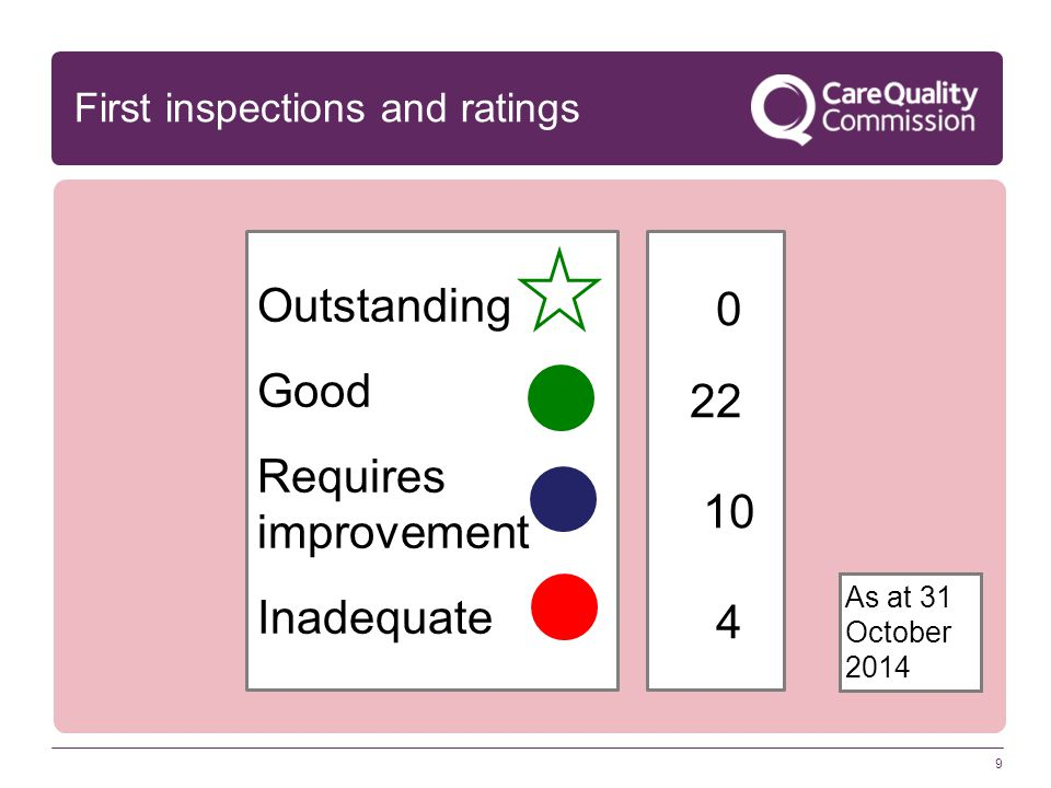 9 First inspections and ratings Outstanding Good Requires improvement Inadequate 0 22 10 4 As at 31 October 2014