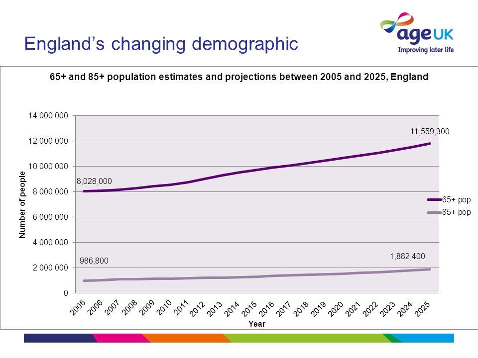 England's changing demographic