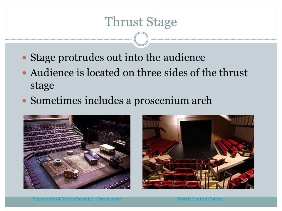 Thrust Stage Stage protrudes out into the audience Audience is located on three sides of the thrust stage Sometimes includes a proscenium arch North C
