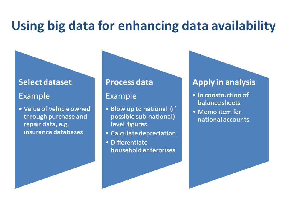 Using big data for enhancing data availability Select dataset Example Value of vehicle owned through purchase and repair data, e.g. insurance database