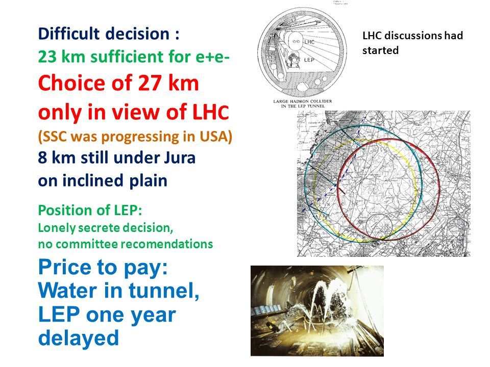 Price to pay: Water in tunnel, LEP one year delayed Difficult decision : 23 km sufficient for e+e- Choice of 27 km only in view of LH C (SSC was progressing in USA) 8 km still under Jura on inclined plain Position of LEP: Lonely secrete decision, no committee recomendations LHC discussions had started