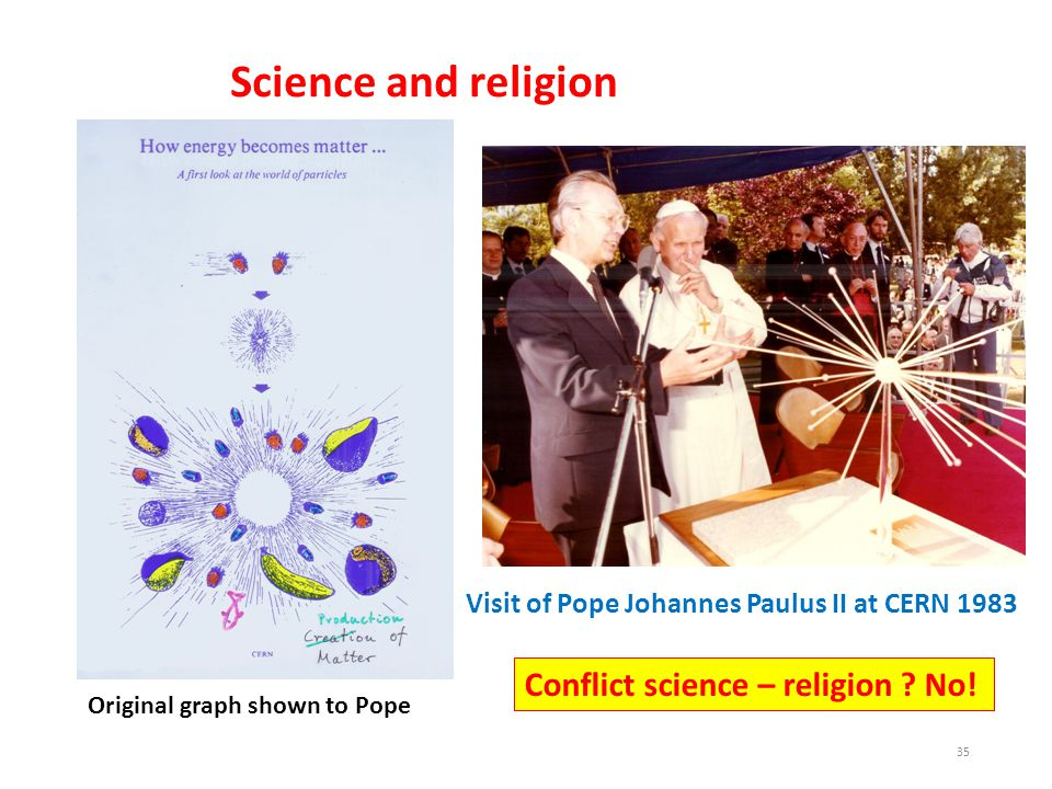 Visit of Pope Johannes Paulus II at CERN 1983 Original graph shown to Pope 35 Conflict science – religion .