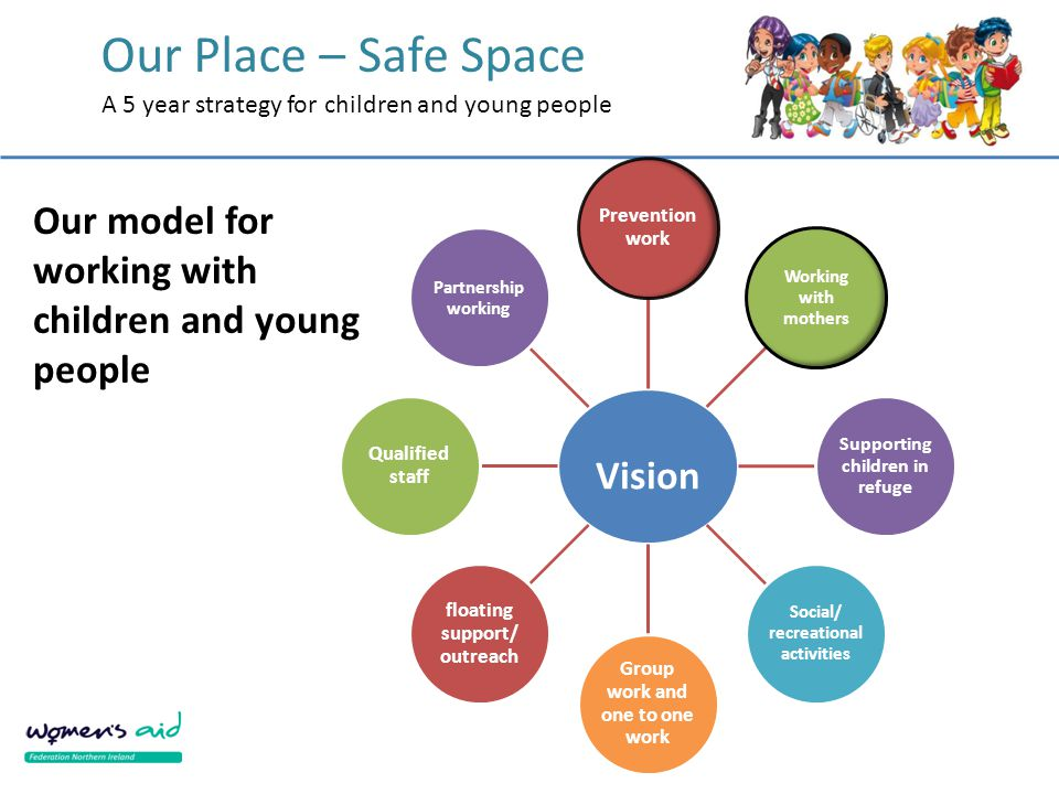 Our Place – Safe Space A 5 year strategy for children and young people Vision Prevention work Working with mothers Supporting children in refuge Socia